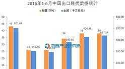 2016上半年中國出口鞋類數據分析:出口量同比降7.2%