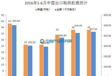 2016上半年中国出口鞋类数据分析:出口量同比降7.2%