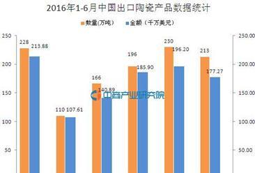 2016年1-6月中国出口陶瓷产品数据