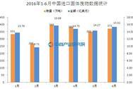 2016年1-6月中国进口固体废物数据分析:进口量同比降3.4%