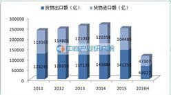 贸易进出口数据:2016年上半年中国货物进出口总值11.13万亿