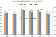 2016年1-6月中国进口纸浆情况统计