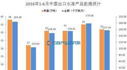 2016年1-6月中国出口水海产品统计分析:出口量同比增4.1%