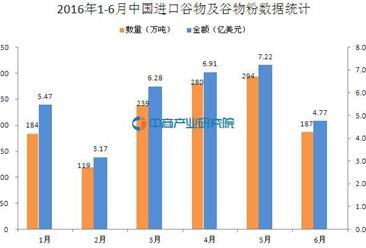 2016年1-6月中国进口谷物及谷物粉数据