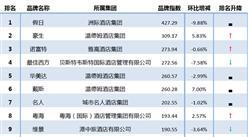 2016年6月中国全服务中档酒店品牌风云榜:假日、豪生、诺富特