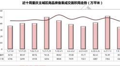 世聯行:2016年第28周重慶房地產市場及房價走勢周報