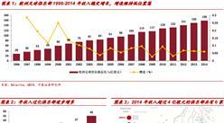 中泰证券:欧洲足球及五大联赛运营现状、发展趋势解析