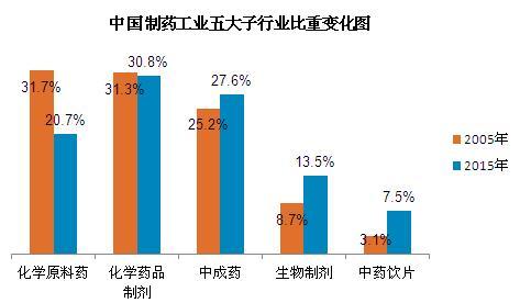 2015年中国制药工业百强结构解析:入围门槛破13亿