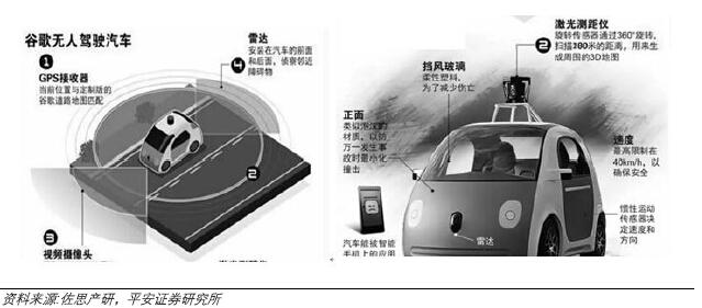 高精度地图助力谷歌无人驾驶。谷歌的高精度地图给予了谷歌无人驾驶汽车最基本的数据支持,谷歌无人驾驶汽车车内摄像头、激光雷达不断收集周边环境数据,与谷歌地图的道路和街景数据进行耦合,可以对无人驾驶汽车实现精准定位,幵且提前对无人驾驶汽车实现厘米级的路径规划。而且传感器搜集到的环境数据可以同步上传至云端,对谷歌地图进行实时更新。 算法和深度学习技术是谷歌无人驾驶汽车的核心。传感器硬件并不是无人驾驶汽车的门槛,并且硬件成本遵循电子产品摩尔定律,在未来还会进一步降低。算法和深度学习能力制约无人驾驶的实现程度。 谷