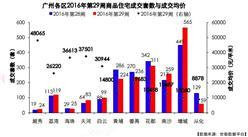 世联行:2016年第29周广州房地产市场及房价走势周报