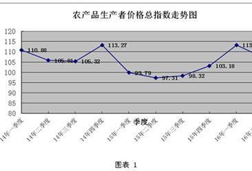 2016年上半年海南省農產品生產者價格大幅上漲  同比上漲8.1%