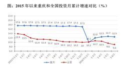 2016年上半年重庆固定资产投资增长12.5%