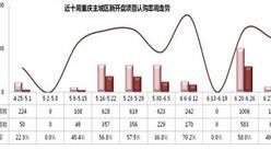 世聯行:2016年第27周重慶房地產市場及房價走勢周報