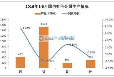 2016年1-6月中国有色金属行业运行情况分析