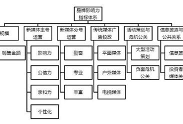 克而瑞:2016年上半年中国房企品牌影响力TOP100排行榜 万科第四