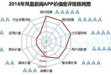 易观智库:2016年新闻客户端行业APP价值度评级体系