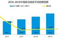 2016年中国移动阅读市场趋势预测分析