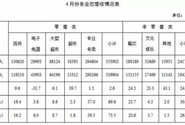 2016年4月上海购物中心运营情况分析:营收同环比小幅增长