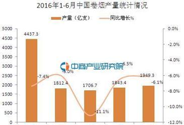 2016年6月中国卷烟产量1949.3亿支 同比下降6.1%