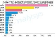 2016年中国移动阅读市场竞争格局分析