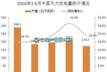 2016年1-6月中国风力发电量统计分析
