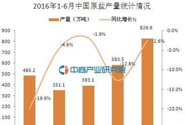 2016年6月中国原盐产量826.6万吨 同比下降2.6%