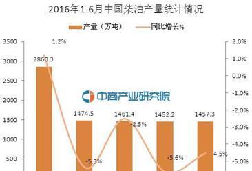 2016年6月中国柴油产量统计分析:同比下降4.5%