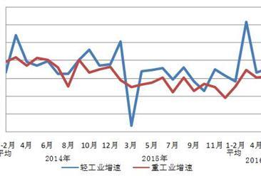 2016年1-6月中国电力工业运行情况分析