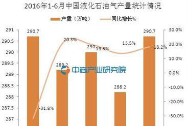 2016年1-6月中国液化石油气产量统计分析
