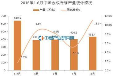 2016年1-6月中国合成纤维产量统计分析:同比增长6.3%