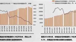 世联行:2016年上半年广州房地产报告