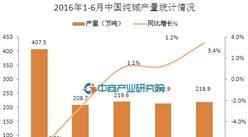 2016年1-6月中国纯碱产量统计情况