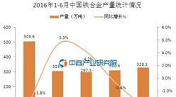 2016年6月中国铁合金产量328.1万吨 同比下降4.5%
