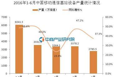 2016上半年中国移动通信基站设备产量统计:同比增长41.6%