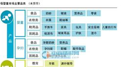 罗兰贝格:2020年中国母婴童市场规模将近3.6万亿