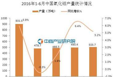 2016年1-6月中国氧化铝产量统计分析