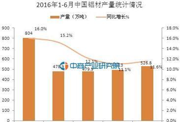 2016年1-6月中国铝材产量2782.6万吨 同比增长13.4%