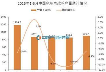 2016年6月中国家用电冰箱产量统计分析:同比下降4.9%