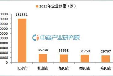 企业大数据:2015年湖南省前5地级市企业数量排名