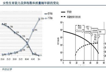 2016年中国辅助生殖发展情况分析