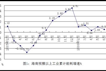 2016年上半年海南省工業能耗情況數據分析