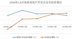2016年上半年海南房地产行业数据分析:投资809.55亿