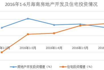 2016年上半年海南房地產行業數據分析:投資809.55億