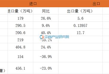 2106年上半年谷物进口1302.8万吨  同比减20.0%