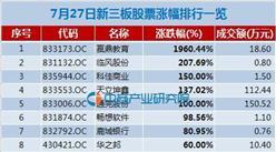 7月27日新三板股票涨幅排行一览:赢鼎教育大涨1960%