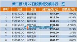 7月27日新三板成交额达5.7亿 君实生物成交额居榜首