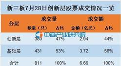 7月28日新三板创新层股票成交情况分析