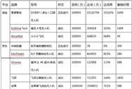 2016年上半年中国无人机行业投融资现状分析