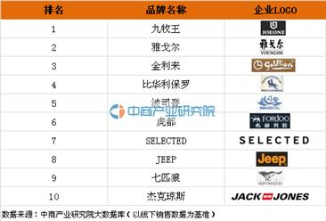 2016年商务休闲男西装十大品牌排行榜:九牧王第一