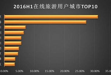 2016上半年中国在线旅游用户热门城市排行榜(TOP10)